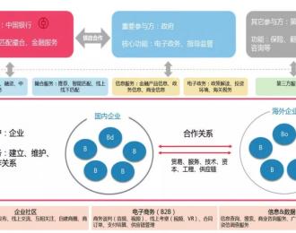 中国银行姚丹:跨境撮合领域全新探索
