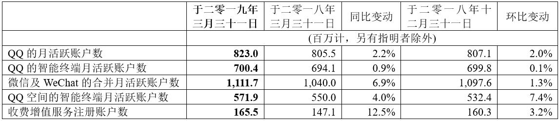腾讯公布二零一九年第一季业绩