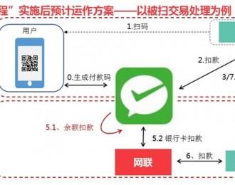 【实务研究】 以微信支付透视移动支付的发展(续三)