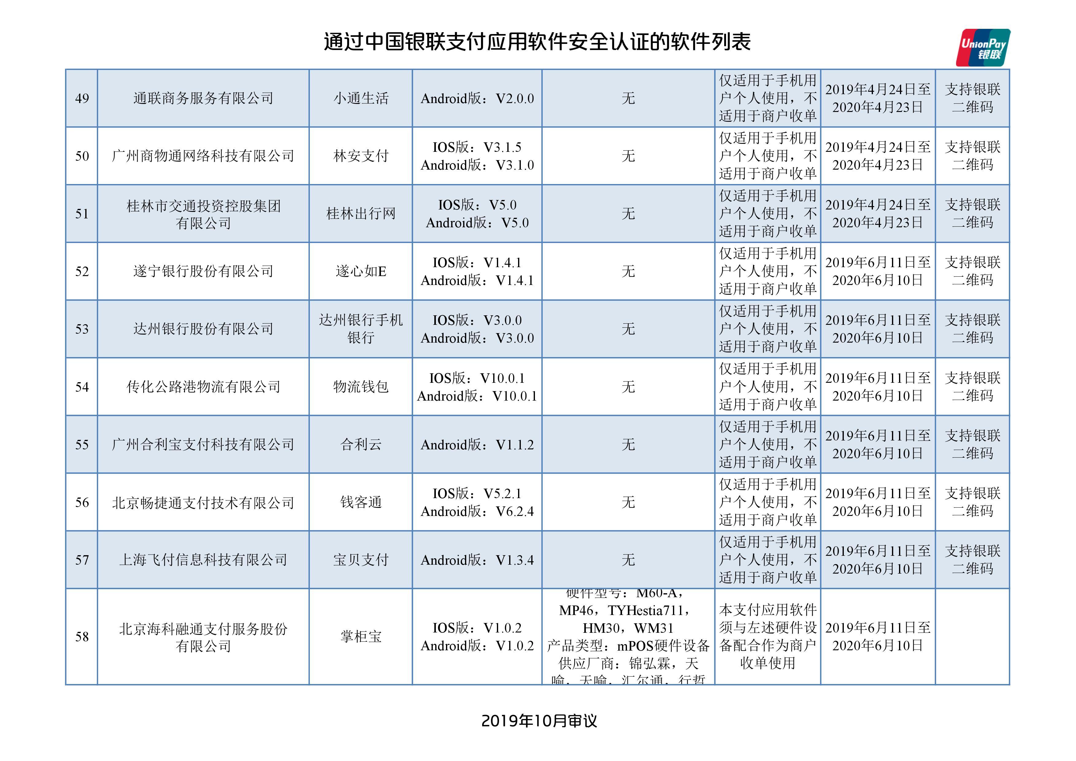 中国银联发布129款通过安全认证的支付应用App名单