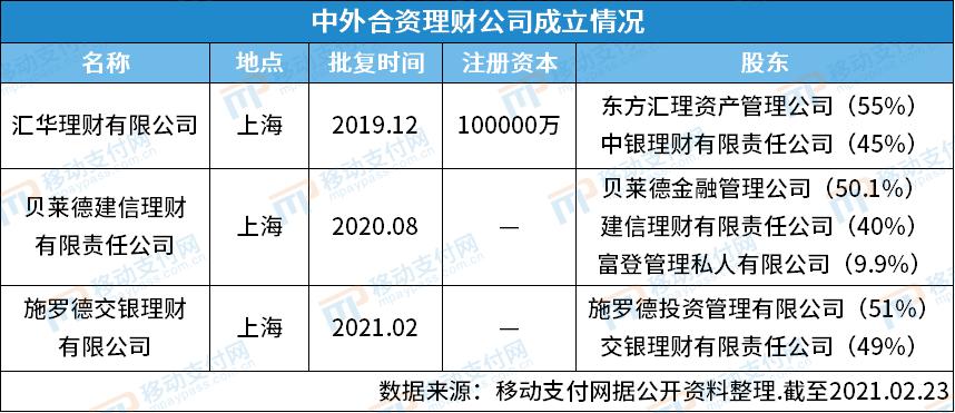 第3家中外合资理财公司获批 施罗德交银理财落户上海